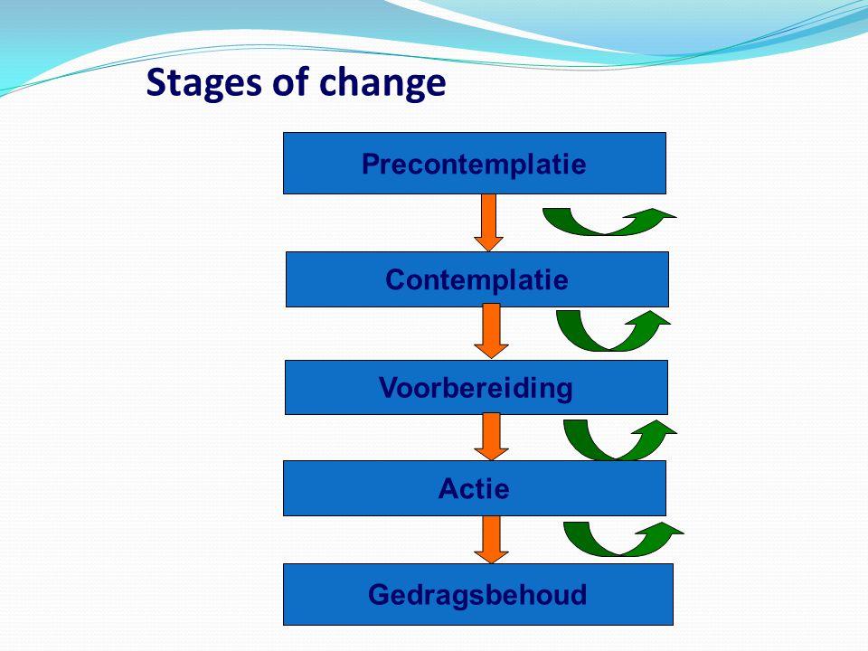 Stages of change Precontemplatie Contemplatie Voorbereiding Actie Gedragsbehoud