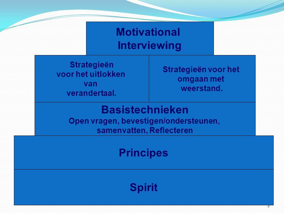 8 Spirit Principes Basistechnieken Open vragen, bevestigen/ondersteunen, samenvatten, Reflecteren Strategieën voor het uitlokken van verandertaal. Str