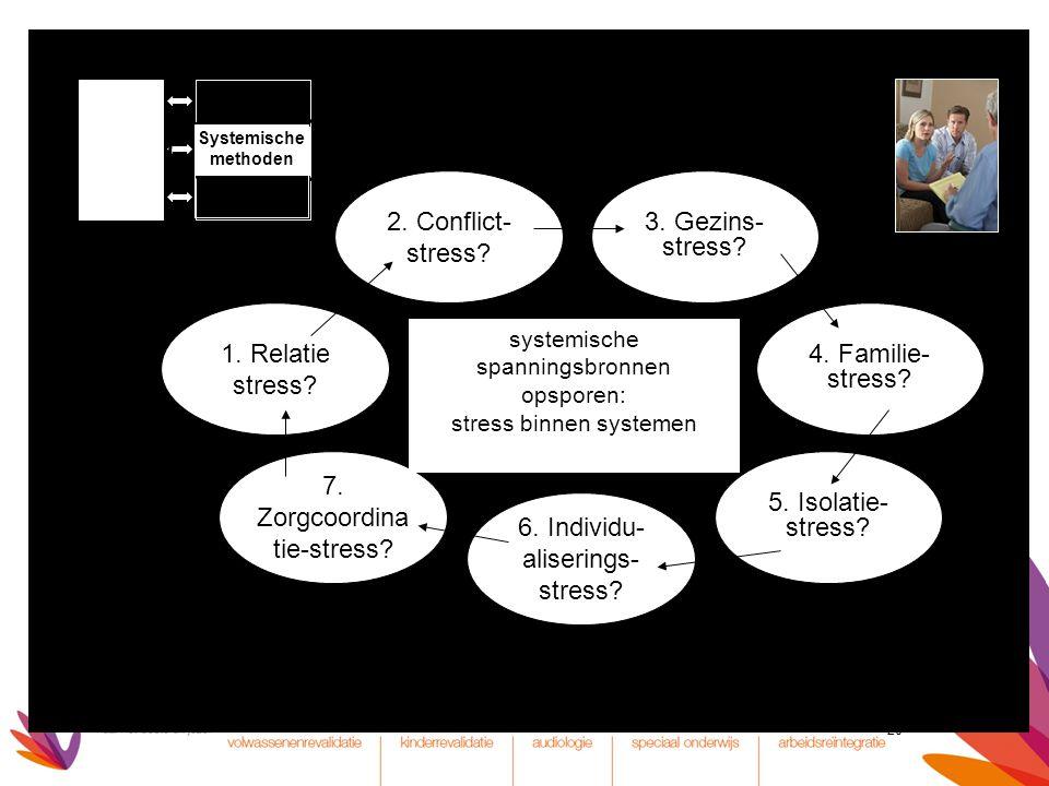 20 1. Relatie stress? 3. Gezins- stress? 7. Zorgcoordina tie-stress? 6. Individu- aliserings- stress? 4. Familie- stress? 5. Isolatie- stress? 2. Conf