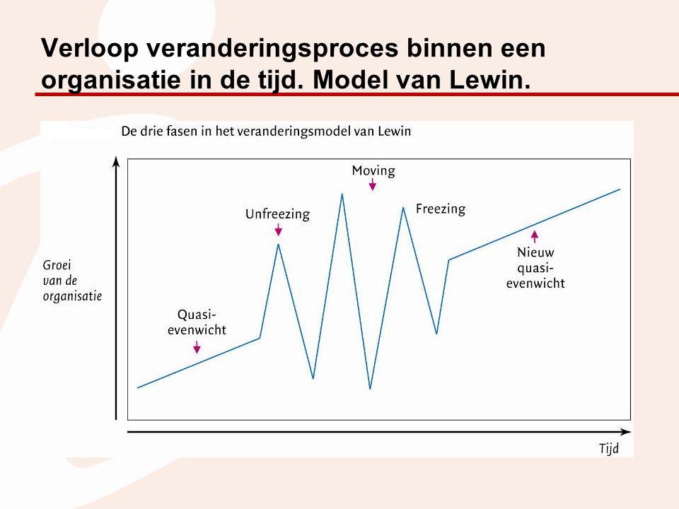 Verloop veranderingsproces binnen een organisatie in de tijd. Model van Lewin.