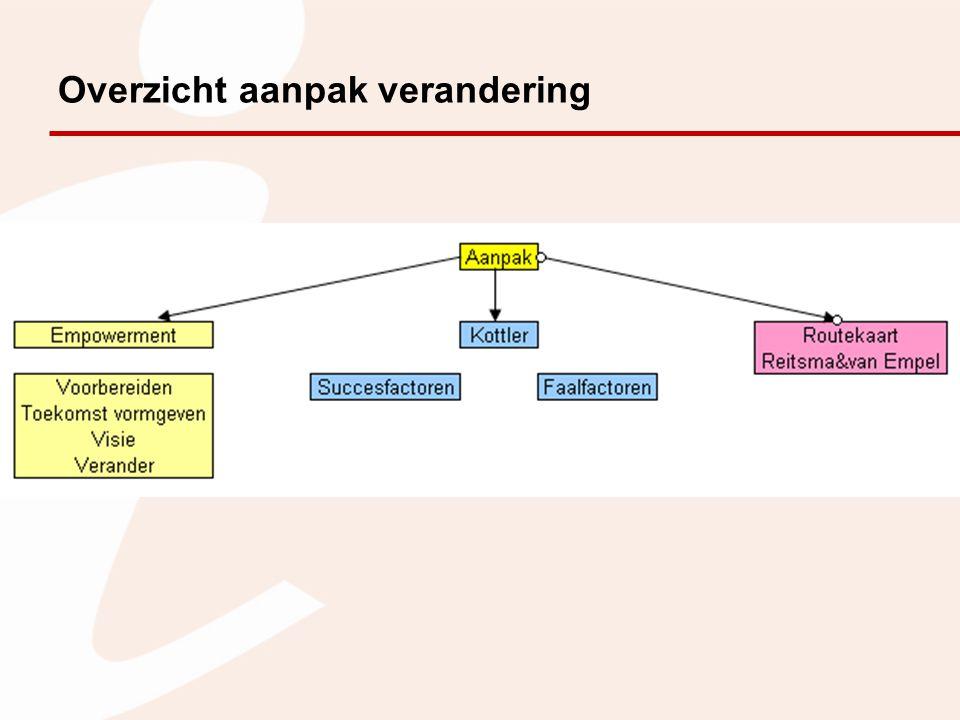 Modellen van organisatieontwikkeling op niveau van organisaties Model van Scott Model van Greiner
