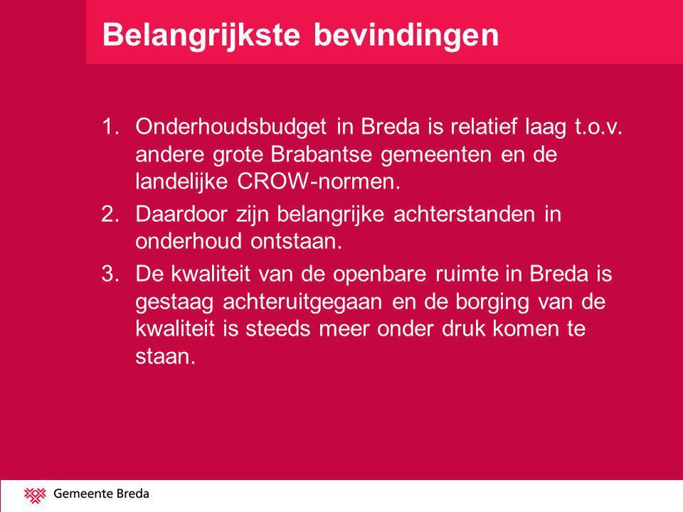 Belangrijkste bevindingen 1. Onderhoudsbudget in Breda is relatief laag t.o.v. andere grote Brabantse gemeenten en de landelijke CROW-normen. 2.Daardo