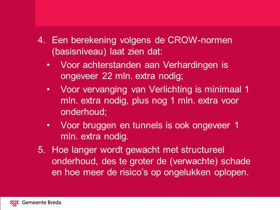 4.Een berekening volgens de CROW-normen (basisniveau) laat zien dat: Voor achterstanden aan Verhardingen is ongeveer 22 mln. extra nodig; Voor vervang