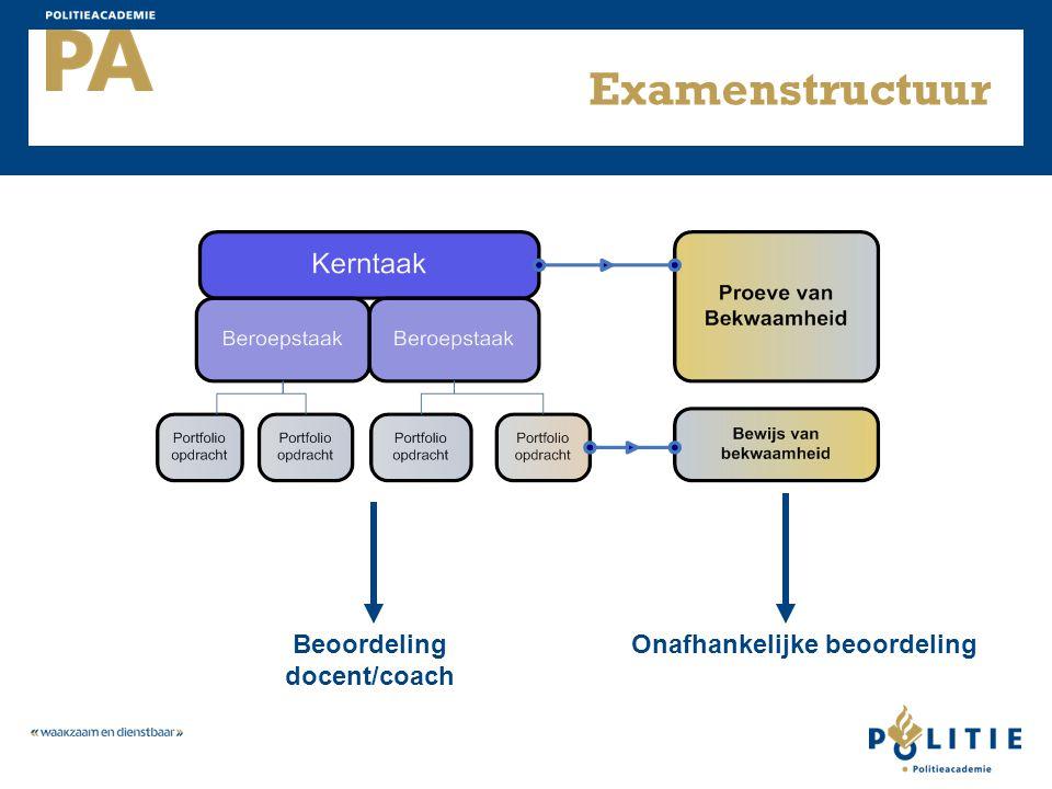 Examenstructuur Beoordeling docent/coach Onafhankelijke beoordeling