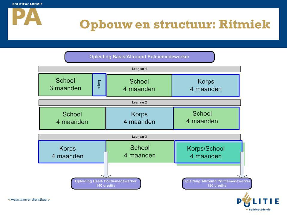 Opbouw en structuur: Ritmiek