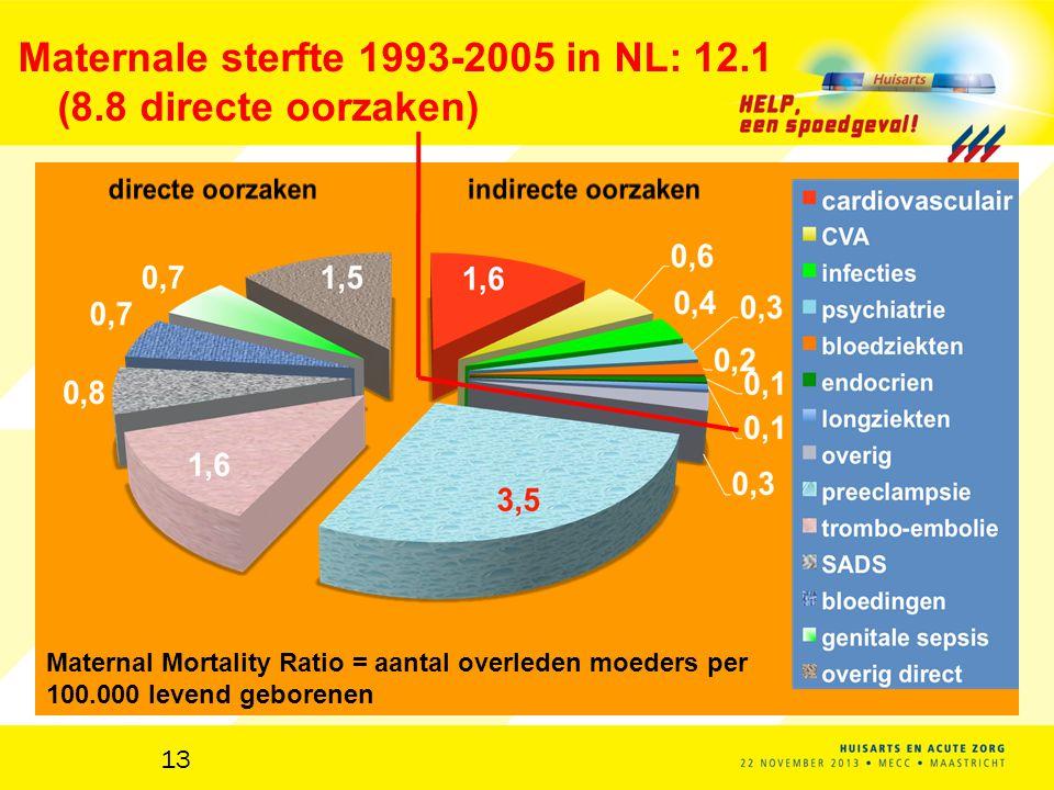 Peristat 2010: plaats 26 van 32 12 5 kinderen per 1000 bevallingen 9,0 pro mille