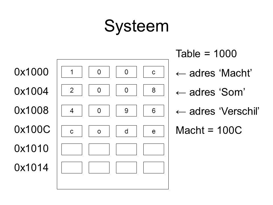 Systeem c100 8200 6409 ecod 0x1000 0x1004 0x1008 0x100C 0x1010 0x1014 Table = 1000 ← adres 'Macht' ← adres 'Som' ← adres 'Verschil' Macht = 100C