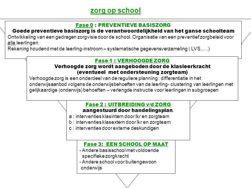 zorg op school Fase 0 : PREVENTIEVE BASISZORG Goede preventieve basiszorg is de verantwoordelijkheid van het ganse schoolteam Ontwikkeling van een ged