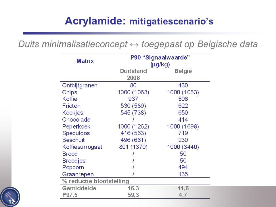 12 Acrylamide: mitigatiescenario's Duits minimalisatieconcept ↔ toegepast op Belgische data
