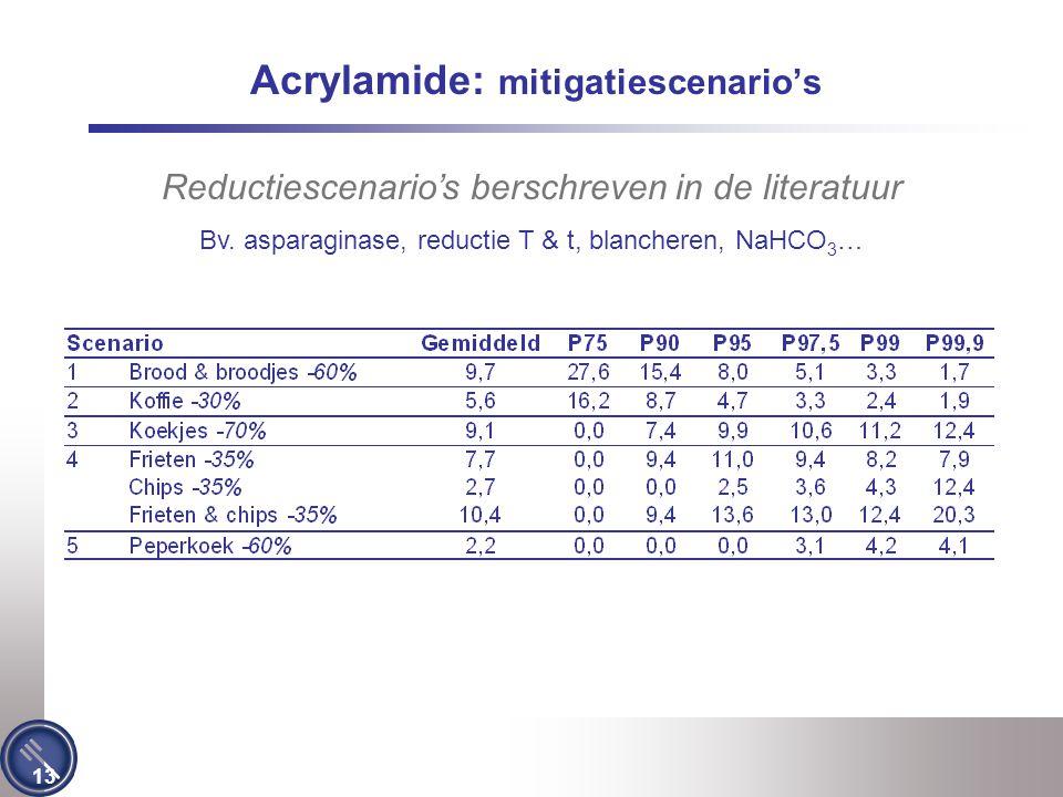13 Acrylamide: mitigatiescenario's Reductiescenario's berschreven in de literatuur Bv. asparaginase, reductie T & t, blancheren, NaHCO 3 …