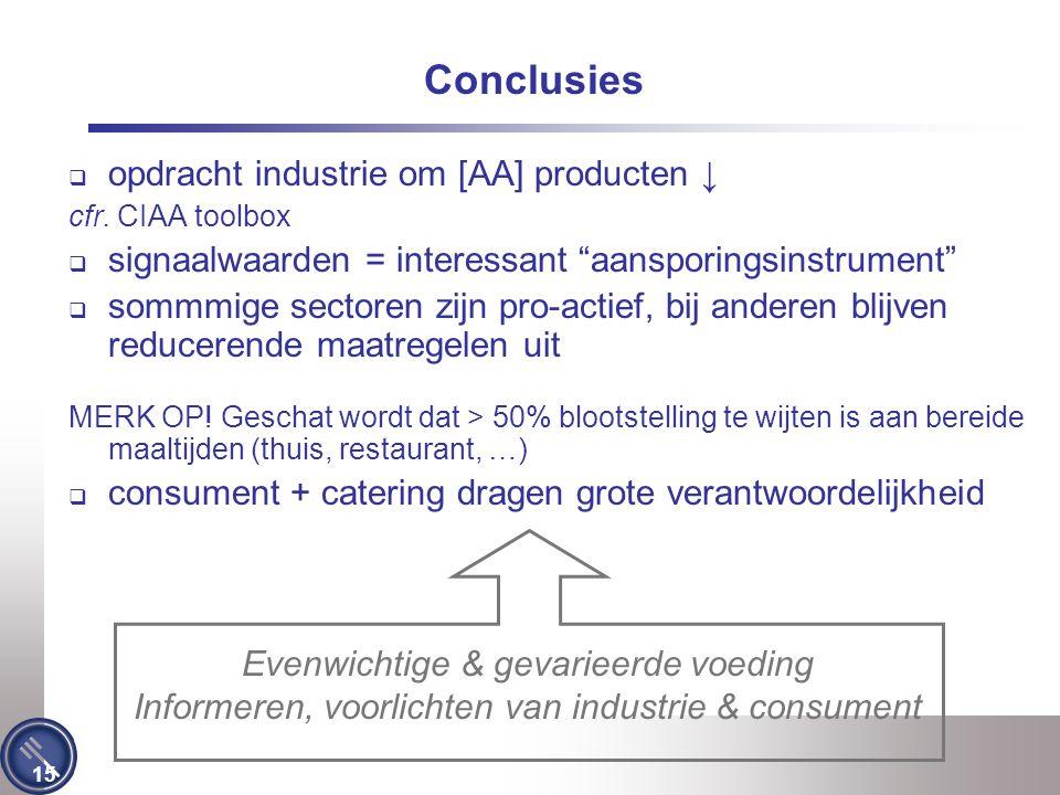 """15 Conclusies  opdracht industrie om [AA] producten ↓ cfr. CIAA toolbox  signaalwaarden = interessant """"aansporingsinstrument""""  sommmige sectoren zi"""