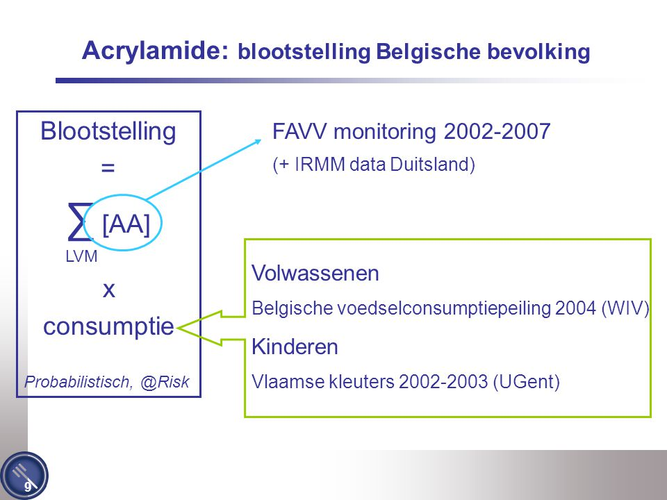 9 Blootstelling = ∑ [AA] LVM x consumptie Probabilistisch, @Risk Acrylamide: blootstelling Belgische bevolking FAVV monitoring 2002-2007 (+ IRMM data