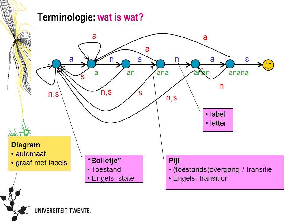 Terminologie: wat is wat.
