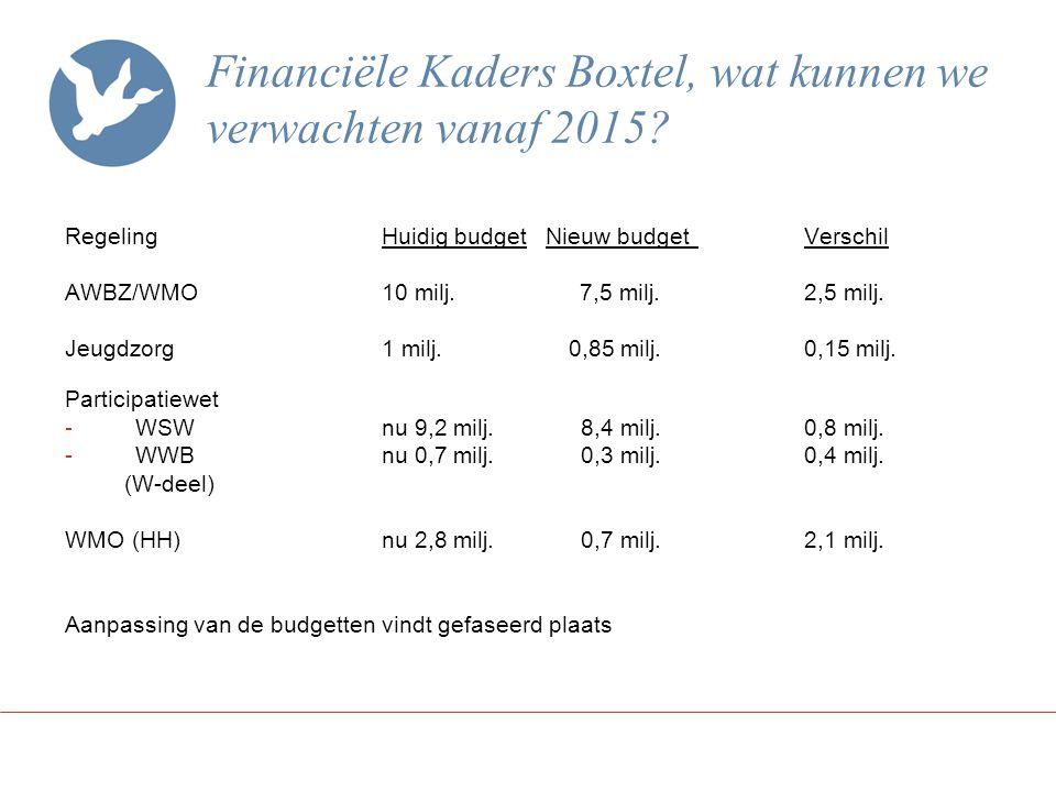 Financiële Kaders Boxtel, wat kunnen we verwachten vanaf 2015.