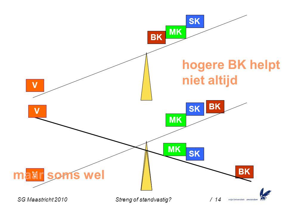 SG Maastricht 2010 Streng of standvastig / 14 BK SK MK V BK SK MK V BK SK MK V hogere BK helpt niet altijd maar soms wel