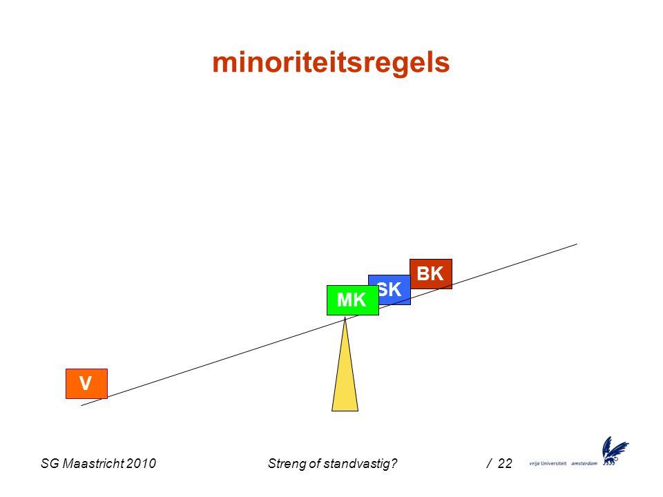 SG Maastricht 2010 Streng of standvastig / 22 BK SK MK V minoriteitsregels
