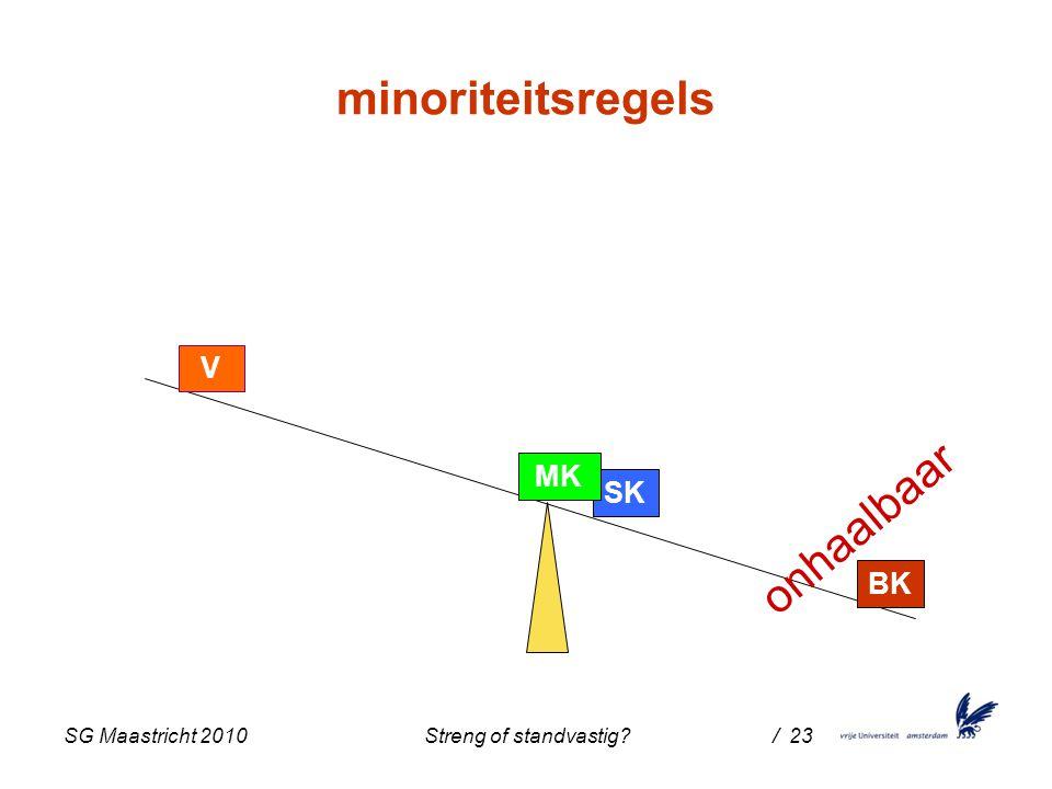 SG Maastricht 2010 Streng of standvastig / 23 SK MK V minoriteitsregels BK onhaalbaar