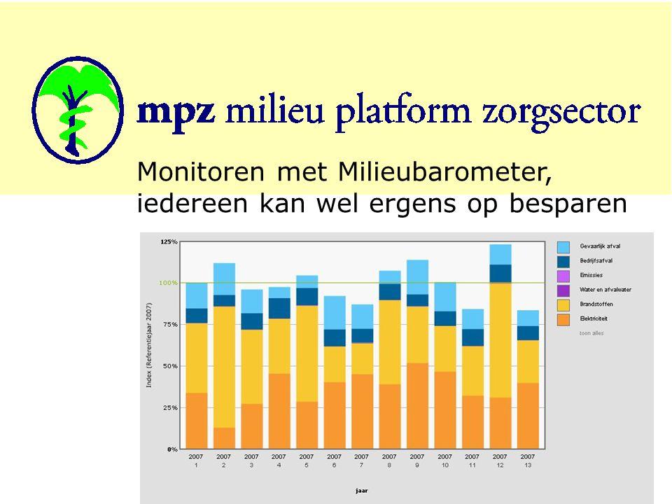 5 Monitoren met Milieubarometer, iedereen kan wel ergens op besparen