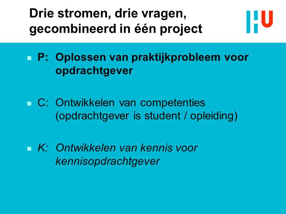 Drie stromen, drie vragen, gecombineerd in één project n P: Oplossen van praktijkprobleem voor opdrachtgever n C: Ontwikkelen van competenties (opdrachtgever is student / opleiding) n K: Ontwikkelen van kennis voor kennisopdrachtgever