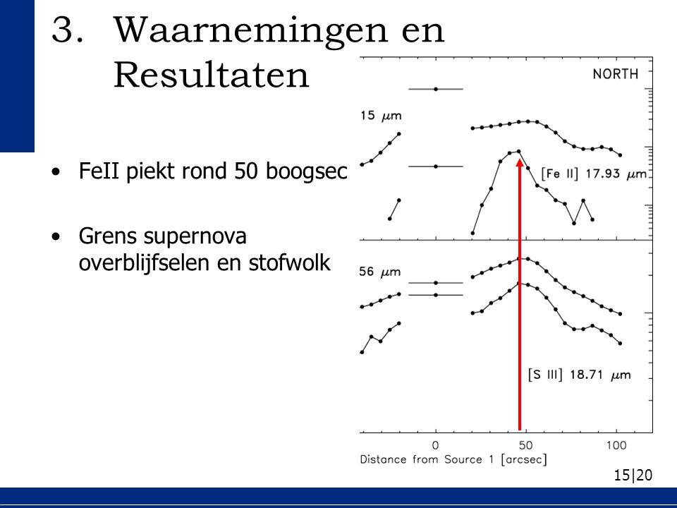 15|20 FeII piekt rond 50 boogsec Grens supernova overblijfselen en stofwolk 3.Waarnemingen en Resultaten