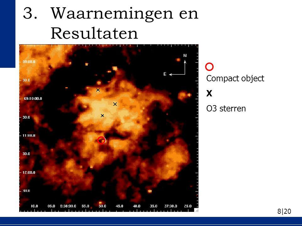 9 20 Helderheid compact object: –Bevat minimaal B1-O9 ster Meeste emissie van warm stof: –Overeenkomstig met 180 K tot 350 K Ster dichtbij stof: –Geïoniseerd gas (HII) verwacht 3.Waarnemingen en Resultaten