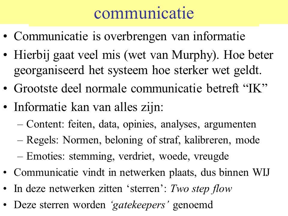 communicatie Communicatie is overbrengen van informatie Hierbij gaat veel mis (wet van Murphy). Hoe beter georganiseerd het systeem hoe sterker wet ge