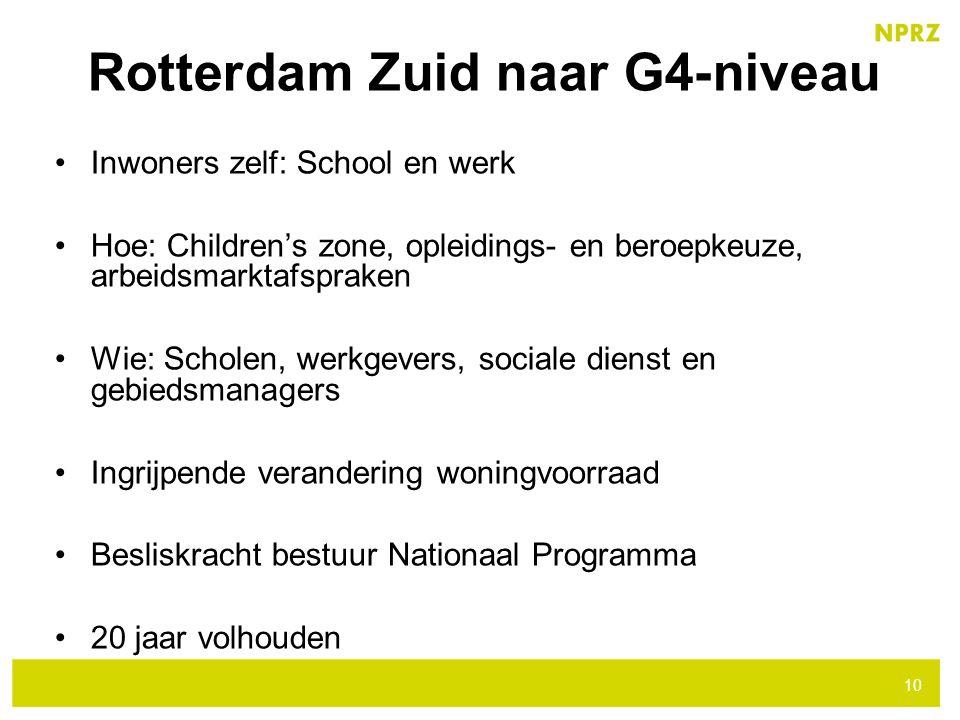 Inwoners zelf: School en werk Hoe: Children's zone, opleidings- en beroepkeuze, arbeidsmarktafspraken Wie: Scholen, werkgevers, sociale dienst en gebi