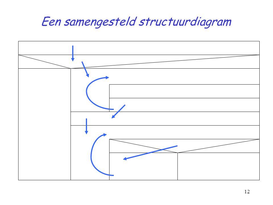 12 Een samengesteld structuurdiagram