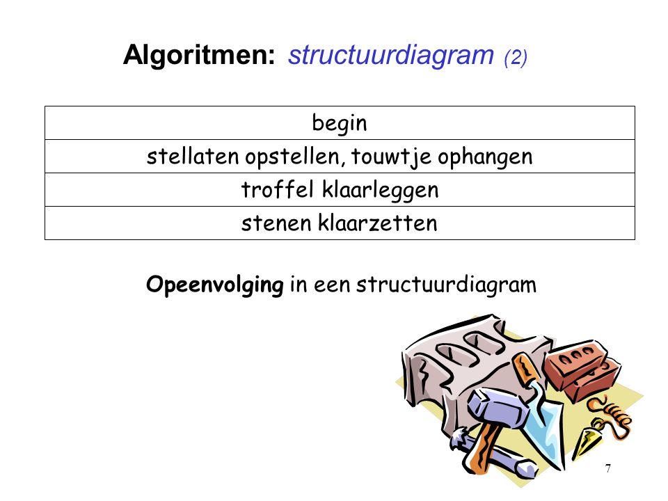 7 Algoritmen: structuurdiagram (2) Opeenvolging in een structuurdiagram begin stellaten opstellen, touwtje ophangen troffel klaarleggen stenen klaarzetten