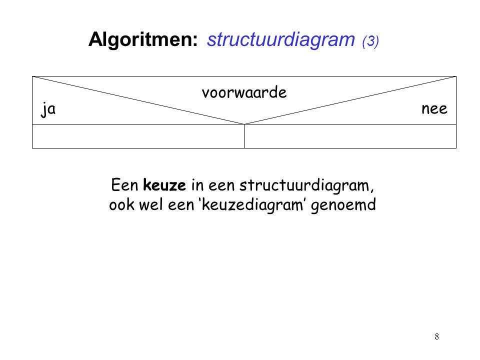8 Algoritmen: structuurdiagram (3) voorwaarde janee Een keuze in een structuurdiagram, ook wel een 'keuzediagram' genoemd