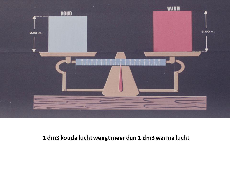 1 dm3 koude lucht weegt meer dan 1 dm3 warme lucht