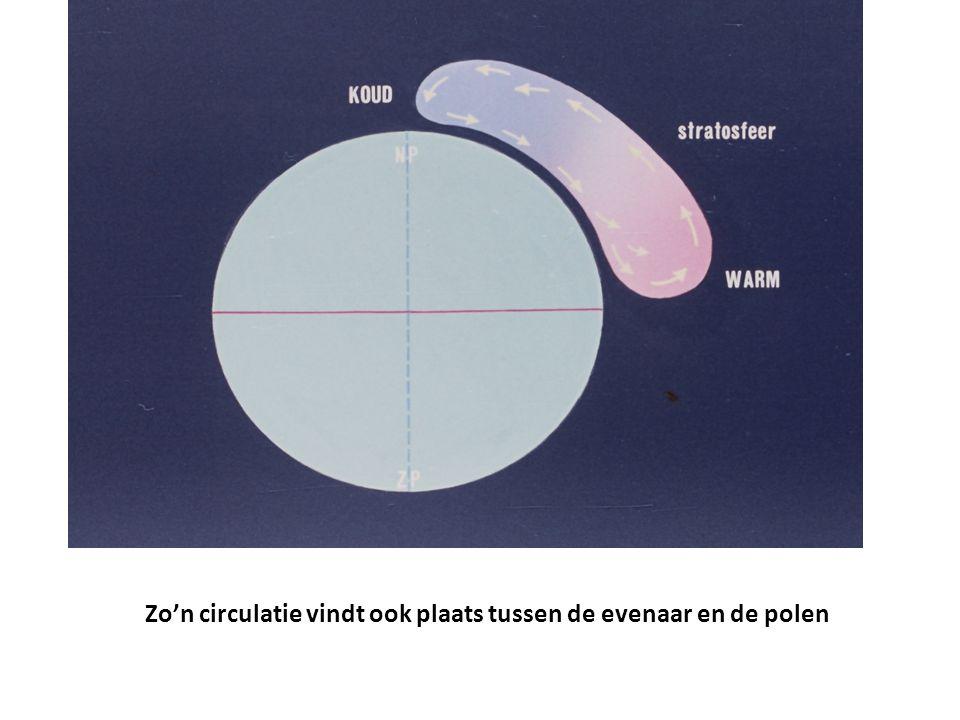 Zo'n circulatie vindt ook plaats tussen de evenaar en de polen