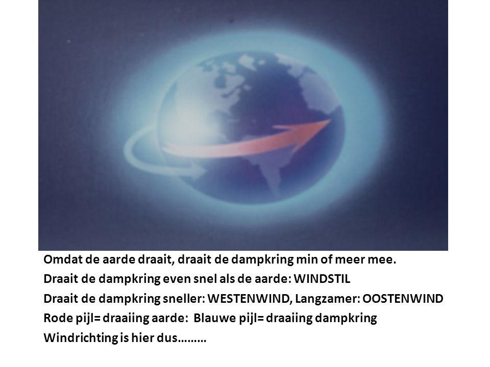 Omdat de aarde draait, draait de dampkring min of meer mee. Draait de dampkring even snel als de aarde: WINDSTIL Draait de dampkring sneller: WESTENWI