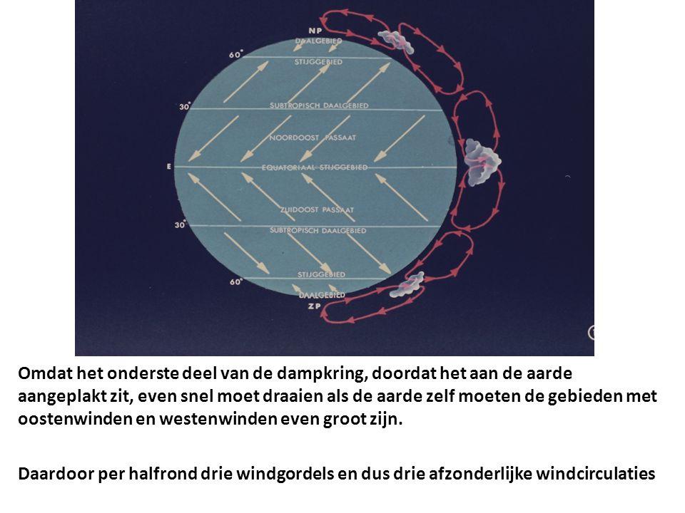 Omdat het onderste deel van de dampkring, doordat het aan de aarde aangeplakt zit, even snel moet draaien als de aarde zelf moeten de gebieden met oos