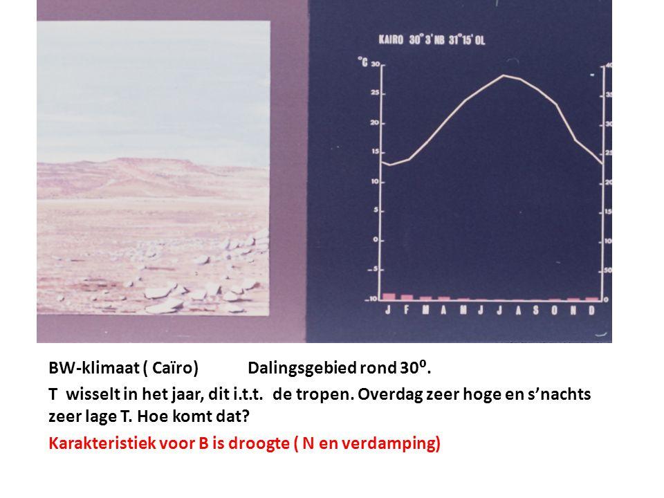 BW-klimaat ( Caïro)Dalingsgebied rond 30⁰. T wisselt in het jaar, dit i.t.t. de tropen. Overdag zeer hoge en s'nachts zeer lage T. Hoe komt dat? Karak