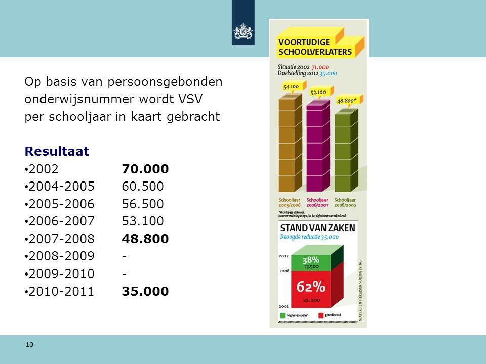10 Op basis van persoonsgebonden onderwijsnummer wordt VSV per schooljaar in kaart gebracht Resultaat 200270.000 2004-200560.500 2005-200656.500 2006-