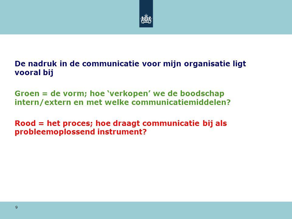9 De nadruk in de communicatie voor mijn organisatie ligt vooral bij Groen = de vorm; hoe 'verkopen' we de boodschap intern/extern en met welke commun