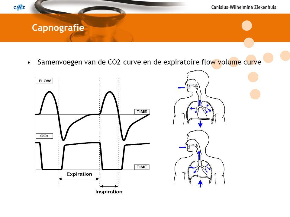 Samenvoegen van de CO2 curve en de expiratoire flow volume curve