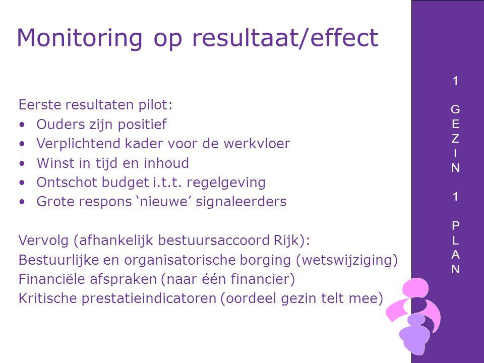 1GEZIN1PLAN1GEZIN1PLAN Monitoring op resultaat/effect Eerste resultaten pilot: Ouders zijn positief Verplichtend kader voor de werkvloer Winst in tijd en inhoud Ontschot budget i.t.t.