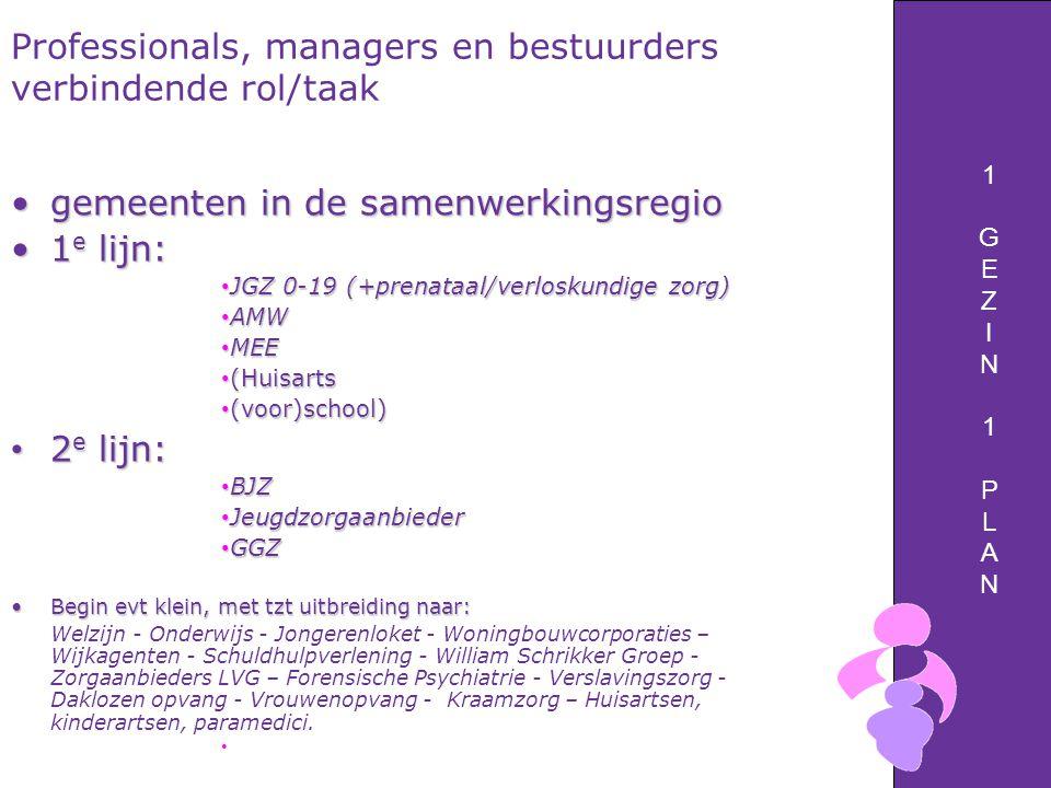 1GEZIN1PLAN1GEZIN1PLAN Professionals, managers en bestuurders verbindende rol/taak gemeenten in de samenwerkingsregiogemeenten in de samenwerkingsregio 1 e lijn:1 e lijn: JGZ 0-19 (+prenataal/verloskundige zorg) JGZ 0-19 (+prenataal/verloskundige zorg) AMW AMW MEE MEE (Huisarts (Huisarts (voor)school) (voor)school) 2 e lijn: 2 e lijn: BJZ BJZ Jeugdzorgaanbieder Jeugdzorgaanbieder GGZ GGZ Begin evt klein, met tzt uitbreiding naar:Begin evt klein, met tzt uitbreiding naar: Welzijn - Onderwijs - Jongerenloket - Woningbouwcorporaties – Wijkagenten - Schuldhulpverlening - William Schrikker Groep - Zorgaanbieders LVG – Forensische Psychiatrie - Verslavingszorg - Daklozen opvang - Vrouwenopvang - Kraamzorg – Huisartsen, kinderartsen, paramedici.