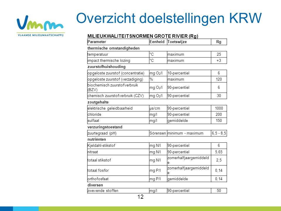 Overzicht doelstellingen KRW 12 MILIEUKWALITEITSNORMEN GROTE RIVIER (Rg) ParameterEenheidToetswijzeRg thermische omstandigheden temperatuur°Cmaximum25 impact thermische lozing°Cmaximum+3 zuurstofhuishouding opgeloste zuurstof (concentratie)mg O 2 /l10-percentiel6 opgeloste zuurstof (verzadiging)%maximum120 biochemisch zuurstofverbruik (BZV) mg O 2 /l90-percentiel6 chemisch zuurstofverbruik (CZV)mg O 2 /l90-percentiel30 zoutgehalte elektrische geleidbaarheidµs/cm90-percentiel1000 chloridemg/l90-percentiel200 sulfaatmg/lgemiddelde150 verzuringstoestand zuurtegraad (pH)Sörensenminimum - maximum6,5 - 8,5 nutriënten Kjeldahl-stikstofmg N/l90-percentiel6 nitraatmg N/l90-percentiel5,65 totaal stikstofmg N/l zomerhalfjaargemiddeld e 2,5 totaal fosformg P/l zomerhalfjaargemiddeld e 0,14 orthofosfaatmg P/lgemiddelde0,14 diversen zwevende stoffenmg/l90-percentiel50