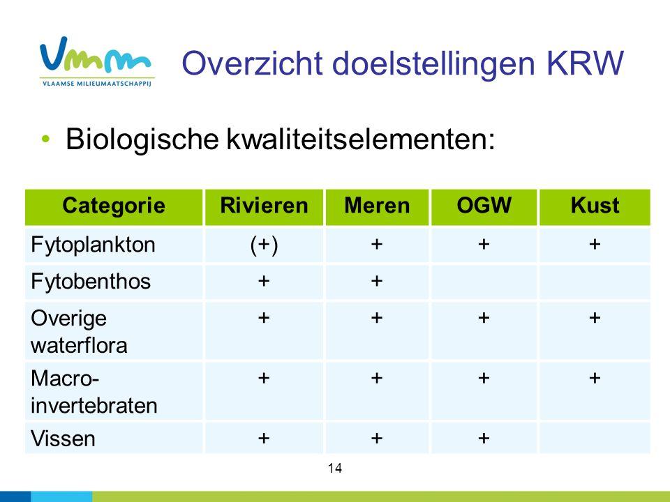 14 Overzicht doelstellingen KRW Biologische kwaliteitselementen: CategorieRivierenMerenOGWKust Fytoplankton(+)+++ Fytobenthos++ Overige waterflora ++++ Macro- invertebraten ++++ Vissen+++