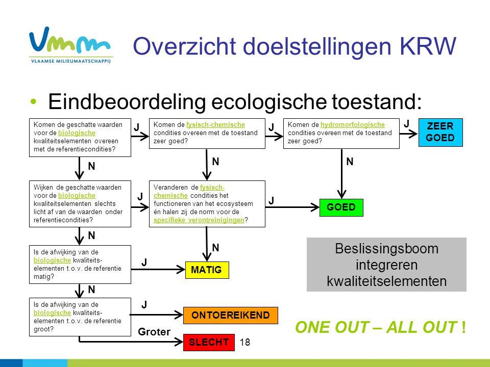 18 Overzicht doelstellingen KRW Eindbeoordeling ecologische toestand: Komen de geschatte waarden voor de biologische kwaliteitselementen overeen met de referentiecondities.