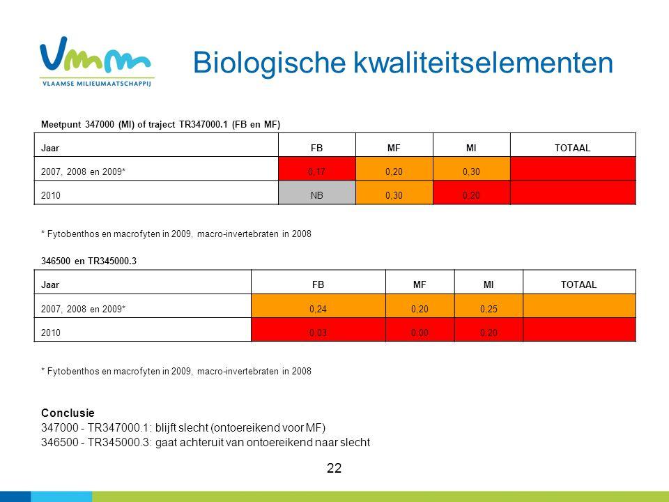 22 Biologische kwaliteitselementen Meetpunt 347000 (MI) of traject TR347000.1 (FB en MF) JaarFBMFMITOTAAL 2007, 2008 en 2009*0,170,200,30 2010NB0,300,20 * Fytobenthos en macrofyten in 2009, macro-invertebraten in 2008 346500 en TR345000.3 JaarFBMFMITOTAAL 2007, 2008 en 2009*0,240,200,25 20100,030,000,20 * Fytobenthos en macrofyten in 2009, macro-invertebraten in 2008 Conclusie 347000 - TR347000.1: blijft slecht (ontoereikend voor MF) 346500 - TR345000.3: gaat achteruit van ontoereikend naar slecht