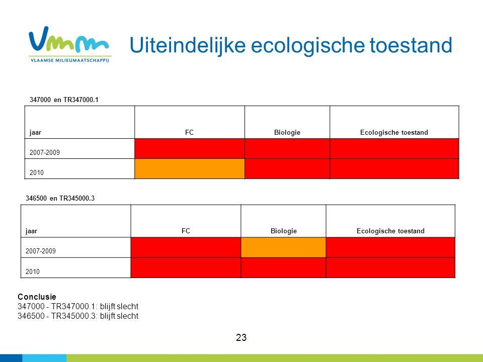 23 Uiteindelijke ecologische toestand 346500 en TR345000.3 jaarFCBiologieEcologische toestand 2007-2009 2010 347000 en TR347000.1 jaarFCBiologieEcologische toestand 2007-2009 2010 Conclusie 347000 - TR347000.1: blijft slecht 346500 - TR345000.3: blijft slecht