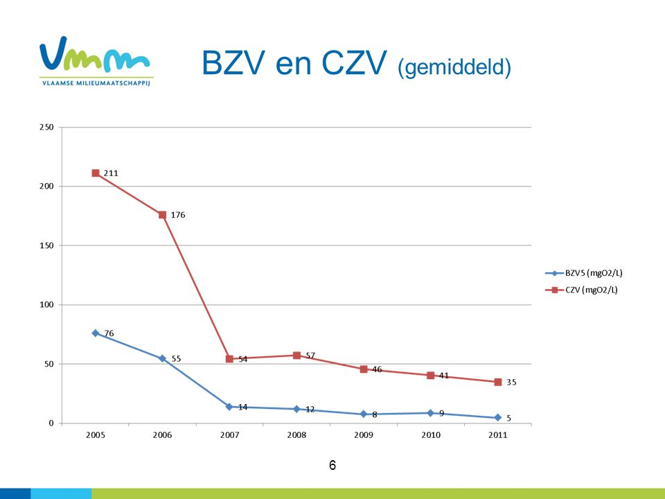 BZV en CZV (gemiddeld) 6