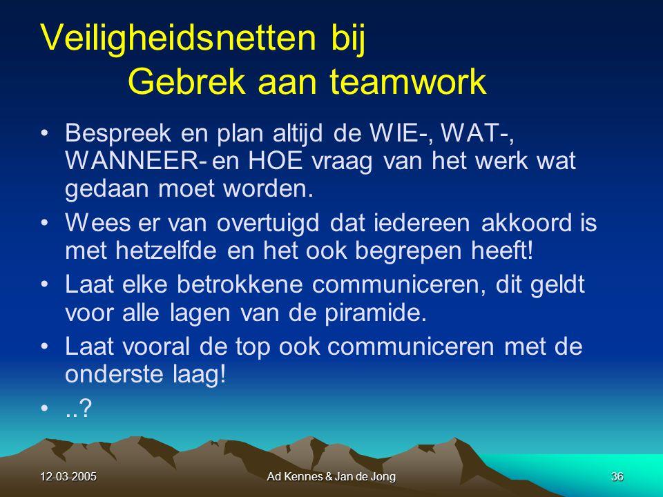12-03-2005Ad Kennes & Jan de Jong35 11 Gebrek aan teamwork Gebrek aan samenwerking om een doel te bereiken kan er toe leiden dat het doel nooit bereikt wordt.