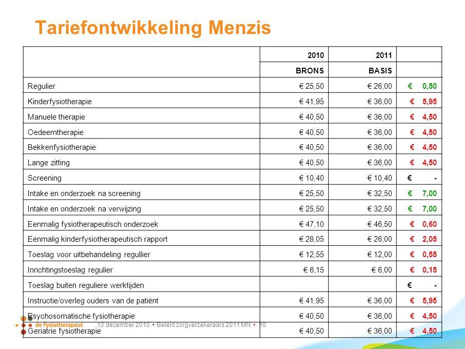 13 december 2010 Beleid zorgverzekeraars 2011 MN 10 Tariefontwikkeling Menzis 20102011 BRONSBASIS Regulier € 25,50 € 26,00 € 0,50 Kinderfysiotherapie€