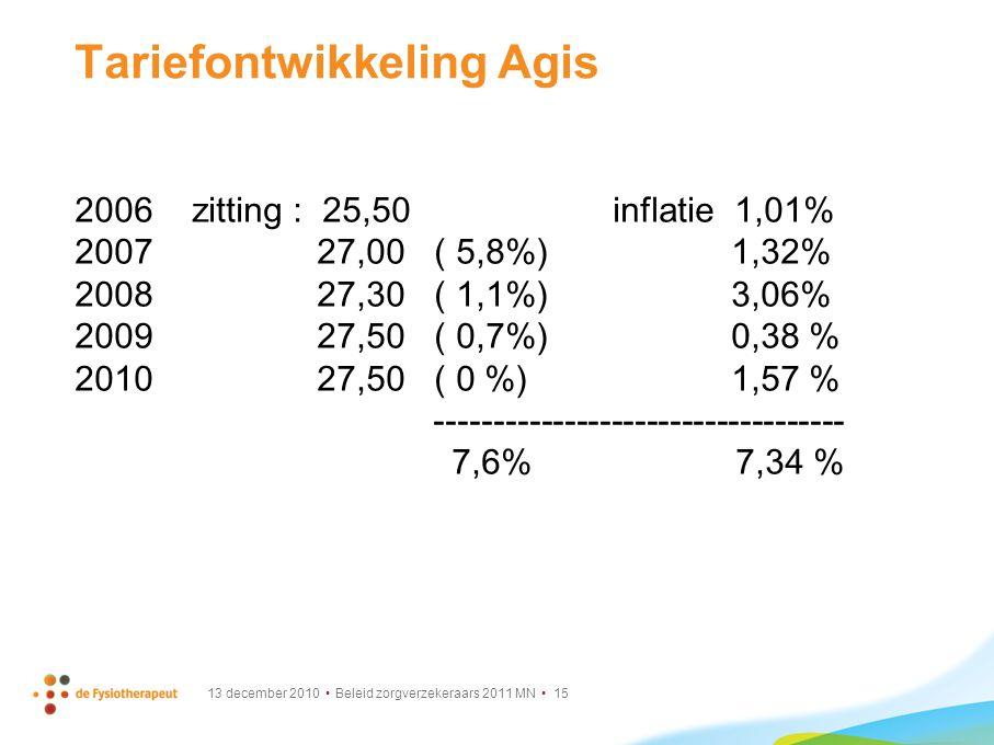 13 december 2010 Beleid zorgverzekeraars 2011 MN 15 Tariefontwikkeling Agis 2006 zitting : 25,50 inflatie 1,01% 2007 27,00 ( 5,8%) 1,32% 2008 27,30 (