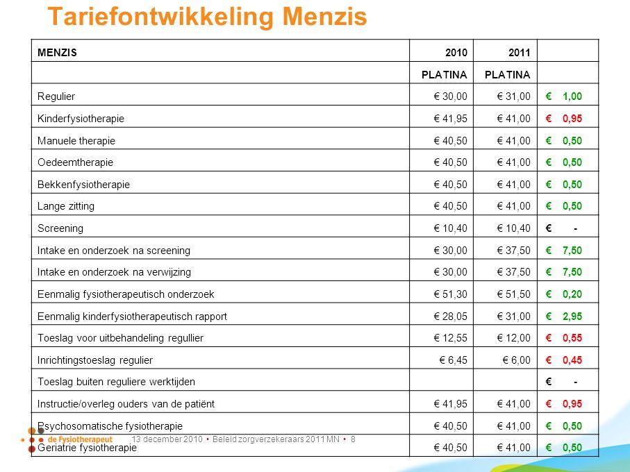 13 december 2010 Beleid zorgverzekeraars 2011 MN 9 Tariefontwikkeling Menzis MENZIS20102011 GOUD Regulier € 28,75 € 29,00 € 0,25 Kinderfysiotherapie€ 41,95€ 39,00 € 2,95 Manuele therapie€ 40,50€ 39,00 € 1,50 Oedeemtherapie€ 40,50€ 39,00 € 1,50 Bekkenfysiotherapie€ 40,50€ 39,00 € 1,50 Lange zitting€ 40,50€ 39,00 € 1,50 Screening€ 10,40 € - Intake en onderzoek na screening€ 28,75€ 35,50 € 6,75 Intake en onderzoek na verwijzing€ 28,75€ 35,50 € 6,75 Eenmalig fysiotherapeutisch onderzoek€ 49,30€ 49,50 € 0,20 Eenmalig kinderfysiotherapeutisch rapport€ 28,05€ 29,00 € 0,95 Toeslag voor uitbehandeling regullier € 11,80 € 12,00 € 0,20 Inrichtingstoeslag regulier€ 6,10€ 6,00 € 0,10 Toeslag buiten reguliere werktijden € - Instructie/overleg ouders van de patiënt€ 41,95€ 39,00 € 2,95 Psychosomatische fysiotherapie€ 40,50€ 39,00 € 1,50 Geriatrie fysiotherapie€ 40,50€ 39,00 € 1,50